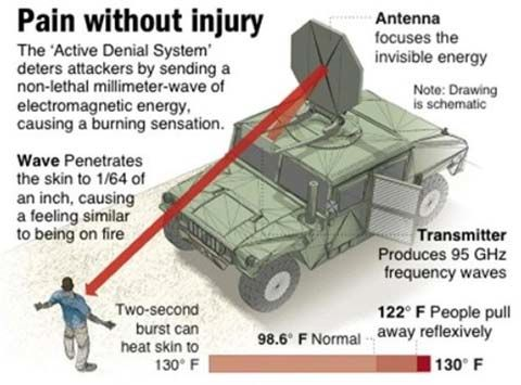 active denial system chart