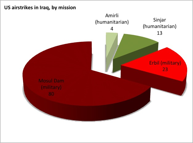 86 percent of US airstrikes have supported purely military operations around the Mosul Dam and the Kurdish regional capital of Erbil. Only 14 percent have supported humanitarian efforts.