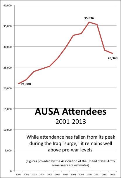AUSA attendance 2001-2013