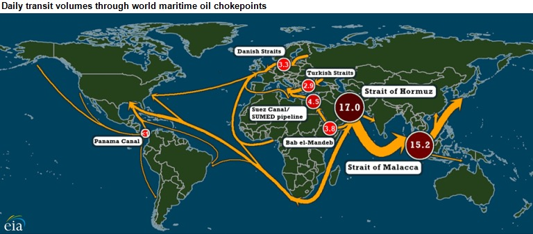 Oil sea routes map