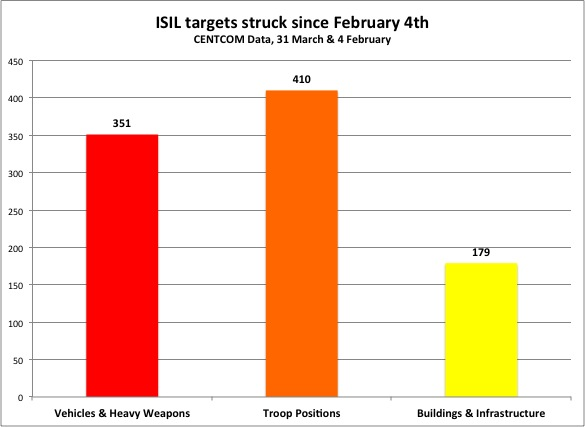 ISIL targets since February 4th - 31 March